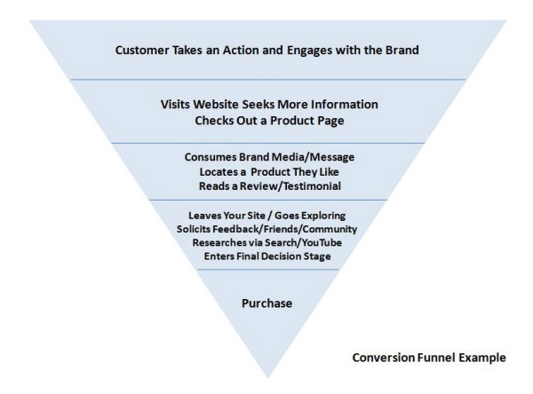 Conversion Funnel by Joel Bornzin